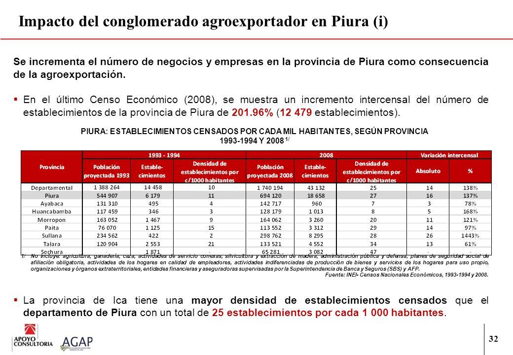 Impacto del conglomerado agroexportador en Piura (i)