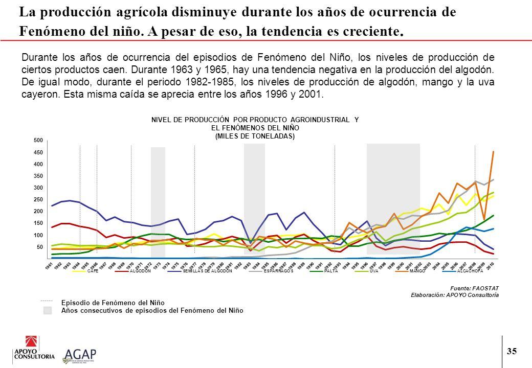 La producción agrícola disminuye durante los años de ocurrencia de Fenómeno del niño. A pesar de eso, la tendencia es creciente.