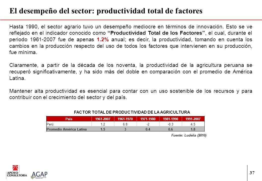 El desempeño del sector: productividad total de factores