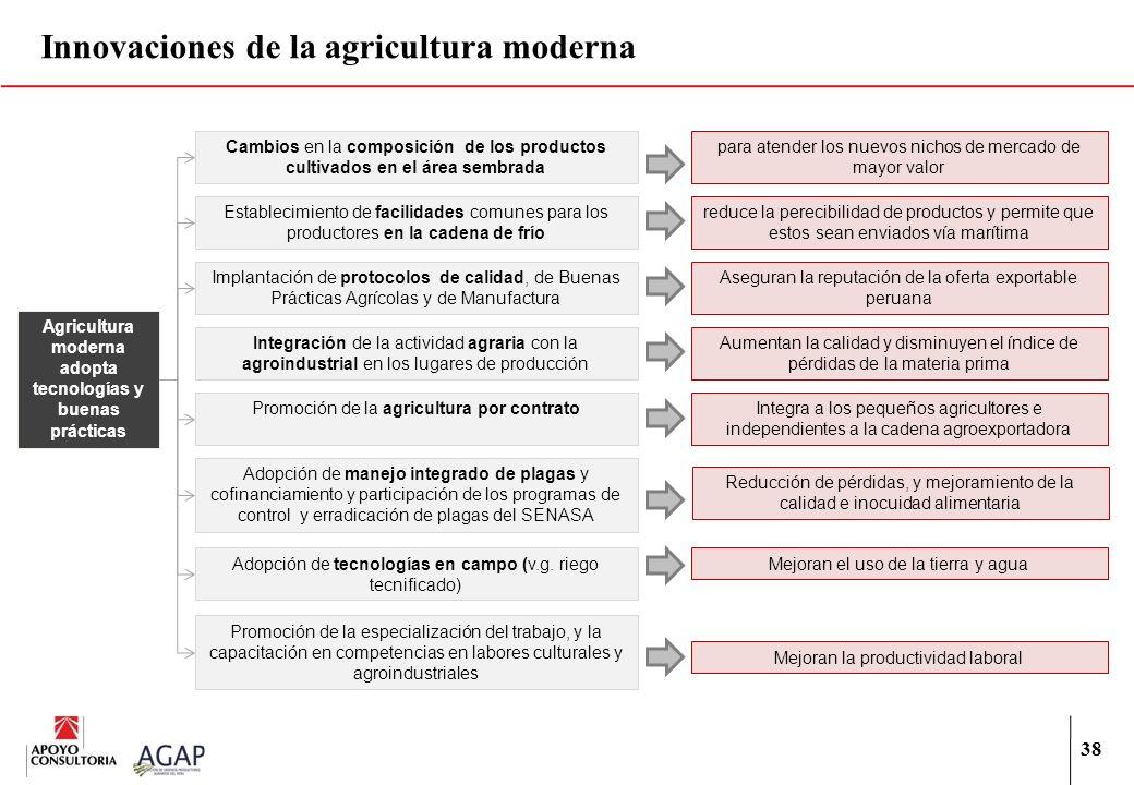 Innovaciones de la agricultura moderna