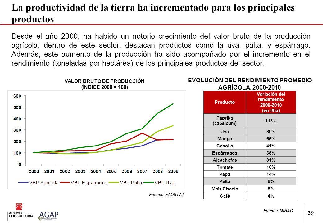 La productividad de la tierra ha incrementado para los principales productos