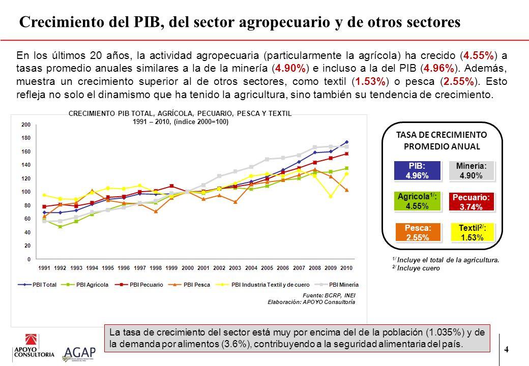 Crecimiento del PIB, del sector agropecuario y de otros sectores