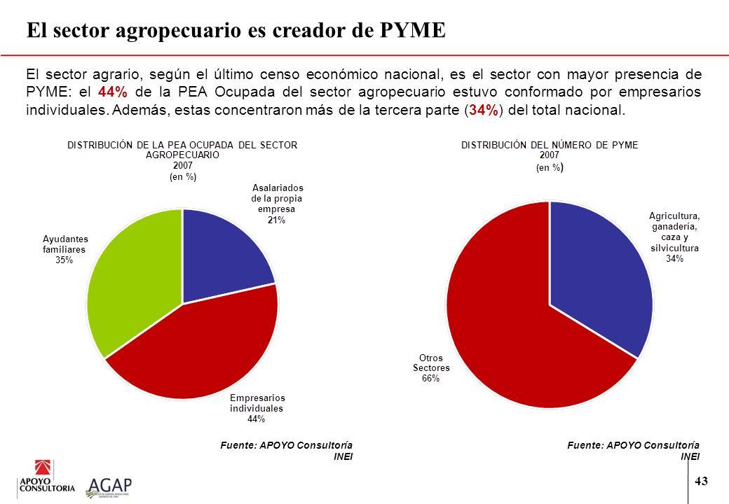 El sector agropecuario es creador de PYME