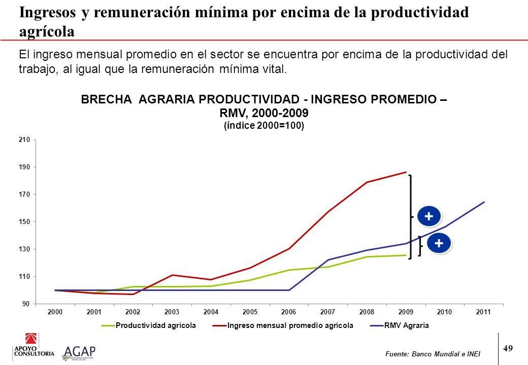 Ingresos y remuneración mínima por encima de la productividad agrícola