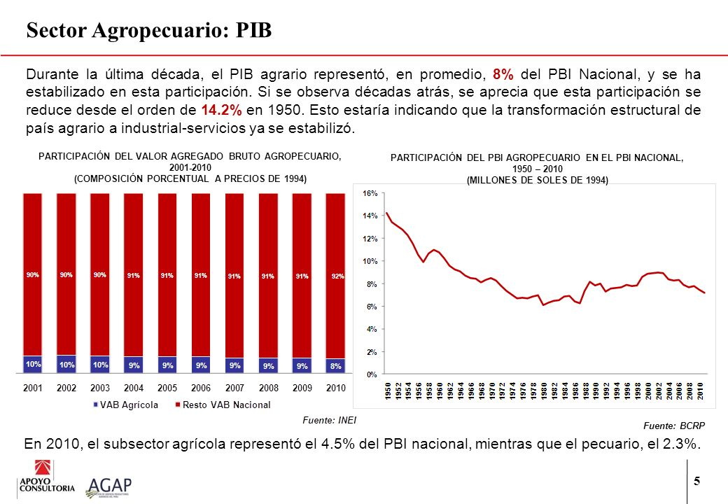 Sector Agropecuario: PIB