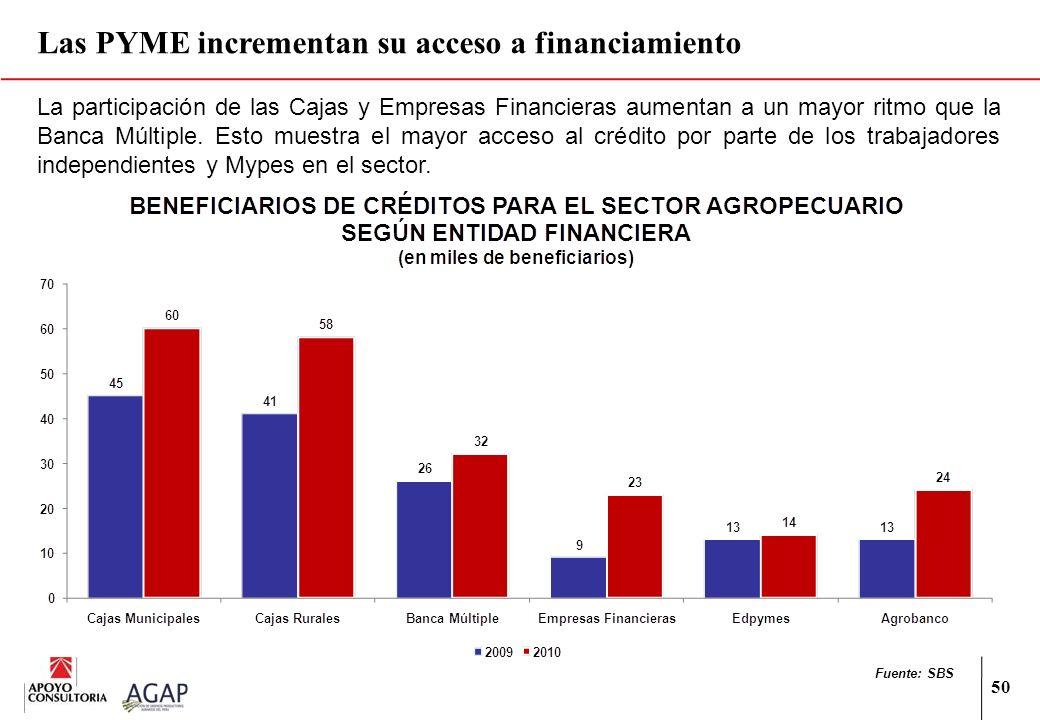 Las PYME incrementan su acceso a financiamiento