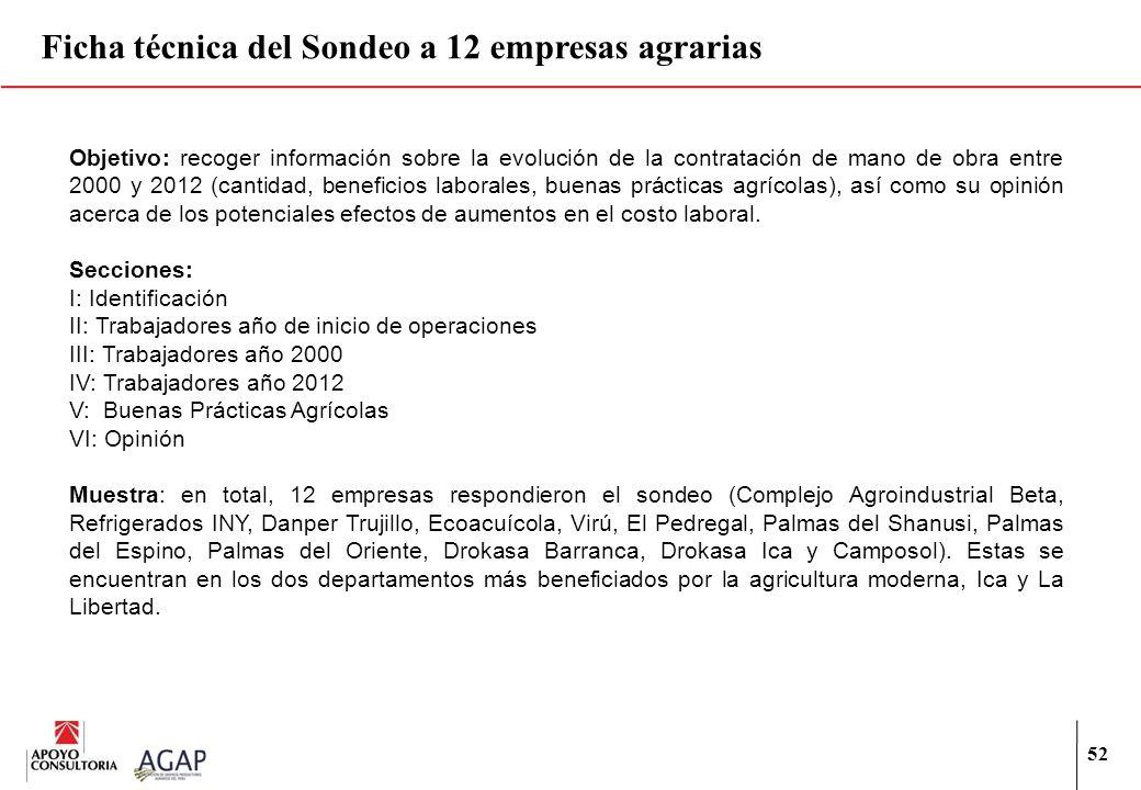 Ficha técnica del Sondeo a 12 empresas agrarias