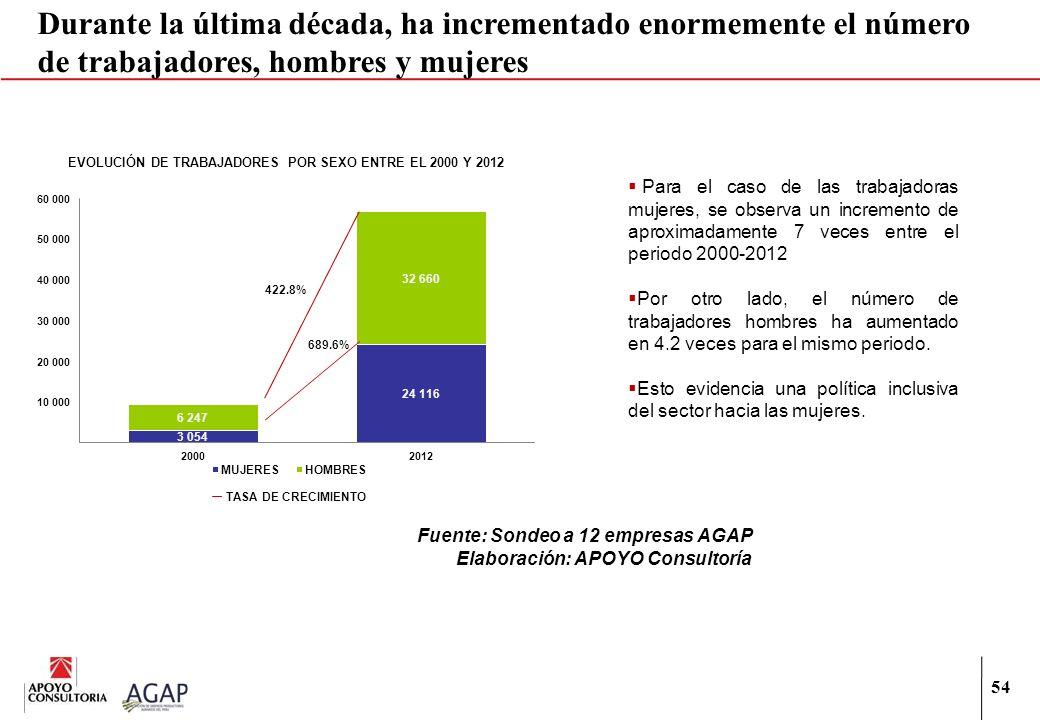 EVOLUCIÓN DE TRABAJADORES POR SEXO ENTRE EL 2000 Y 2012