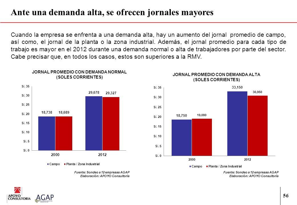 JORNAL PROMEDIO CON DEMANDA NORMAL JORNAL PROMEDIO CON DEMANDA ALTA