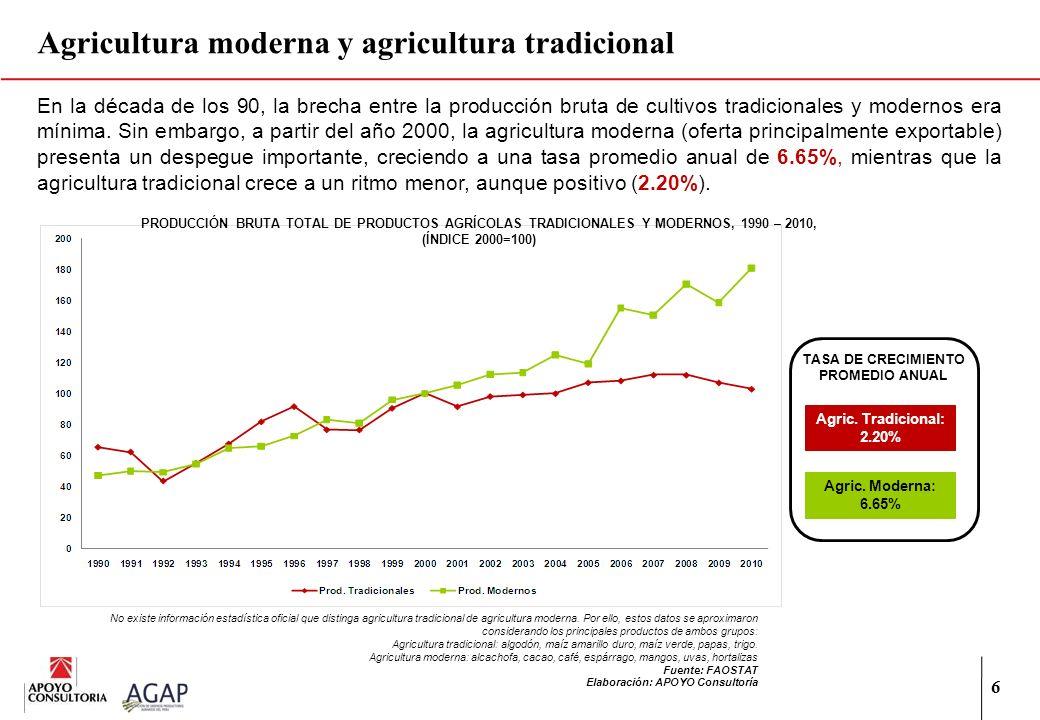 Agricultura moderna y agricultura tradicional