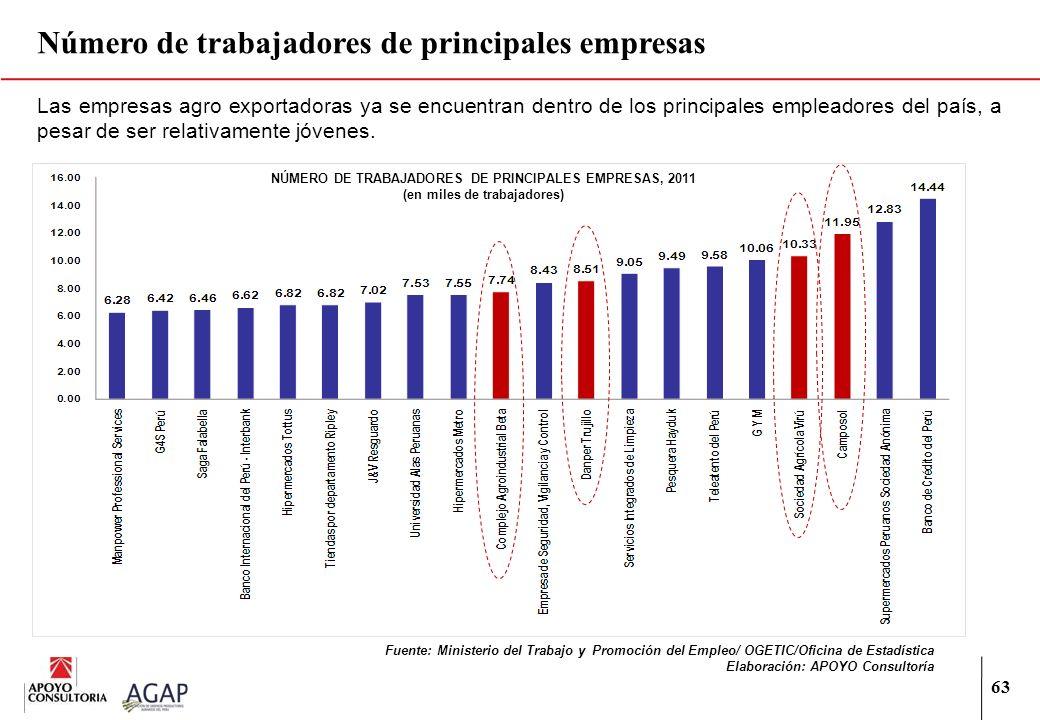 Número de trabajadores de principales empresas