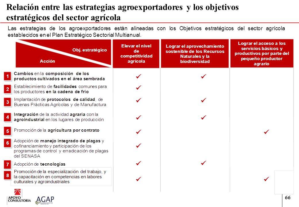 Relación entre las estrategias agroexportadores y los objetivos estratégicos del sector agrícola