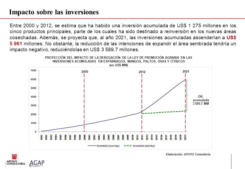 Impacto sobre las inversiones
