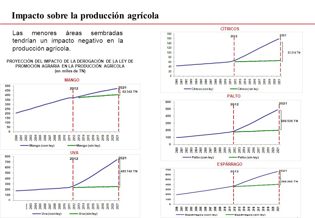 Impacto sobre la producción agrícola
