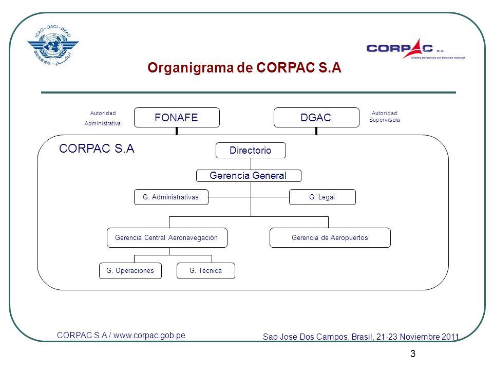 Organigrama de CORPAC S.A