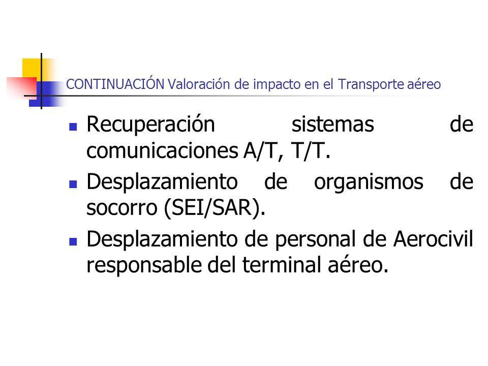 CONTINUACIÓN Valoración de impacto en el Transporte aéreo