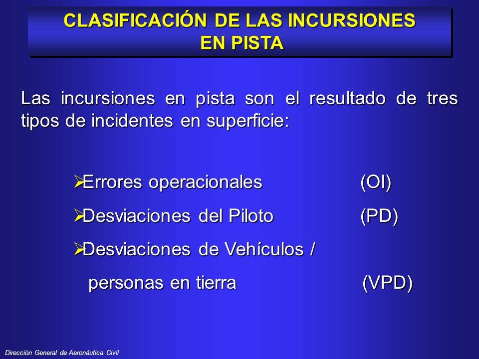 CLASIFICACIÓN DE LAS INCURSIONES