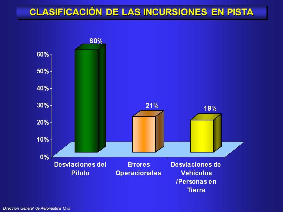 CLASIFICACIÓN DE LAS INCURSIONES EN PISTA