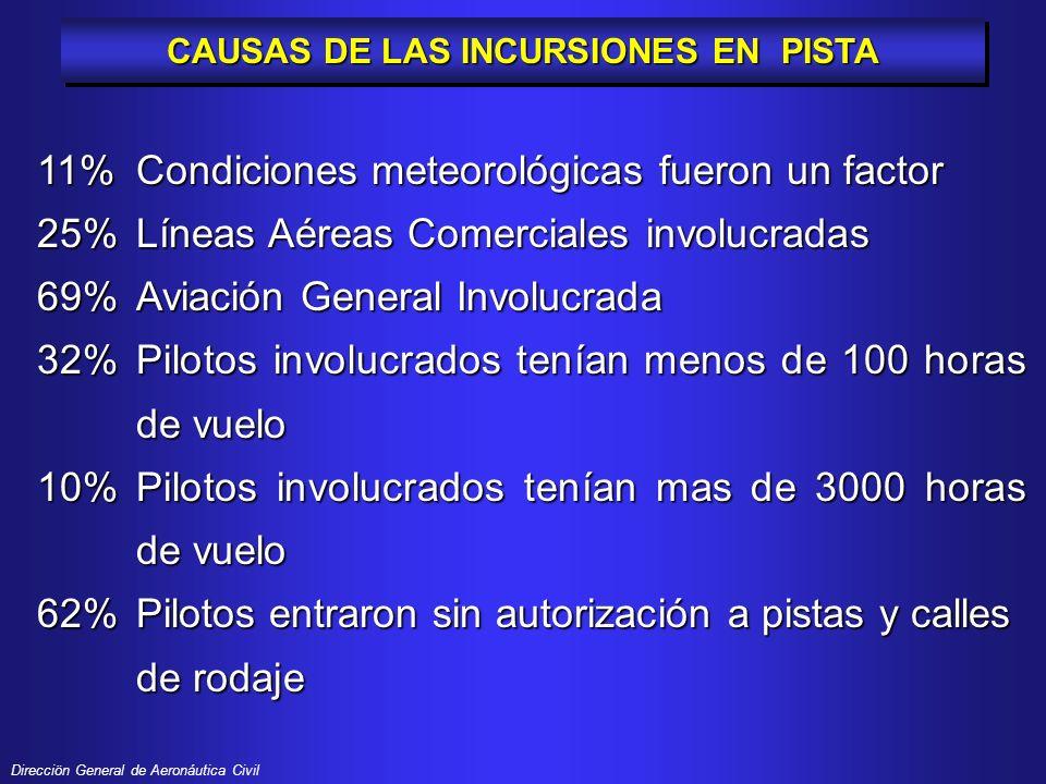 CAUSAS DE LAS INCURSIONES EN PISTA