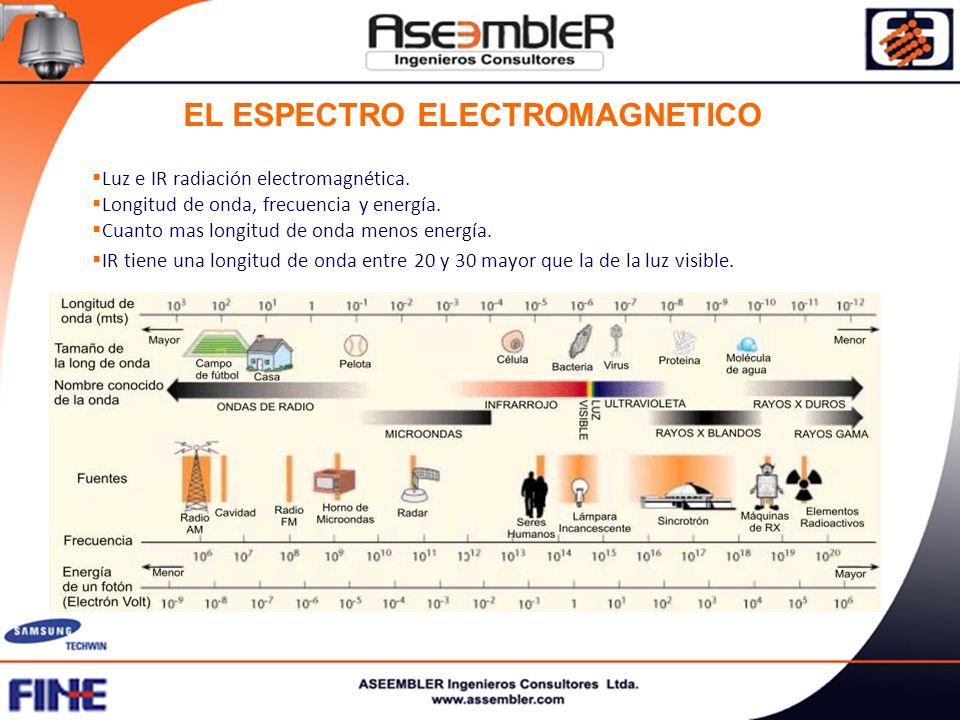 EL ESPECTRO ELECTROMAGNETICO