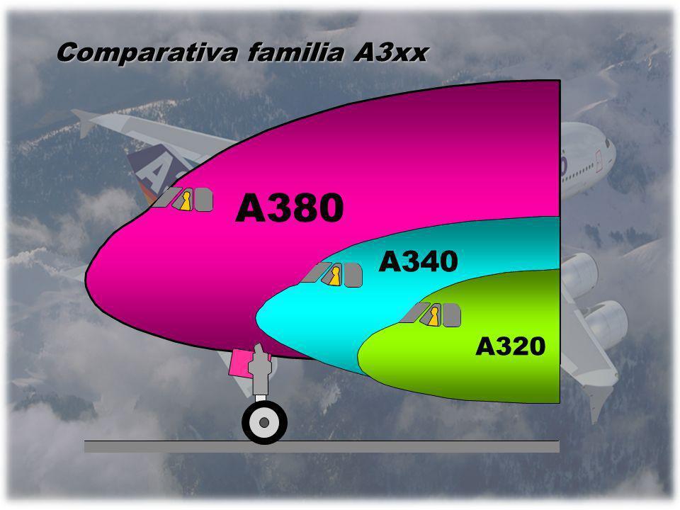 Comparativa familia A3xx