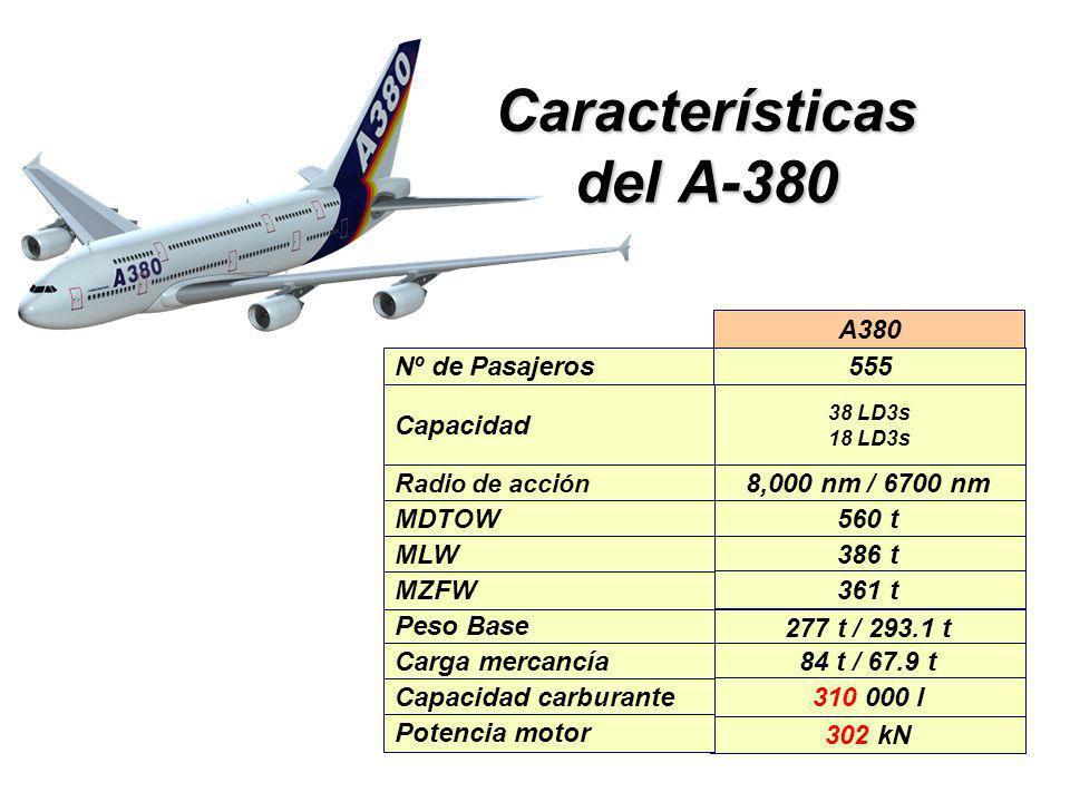 Características del A-380