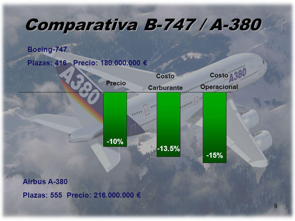 Comparativa B-747 / A-380 Boeing-747 Plazas: 416 Precio: 180.000.000 €