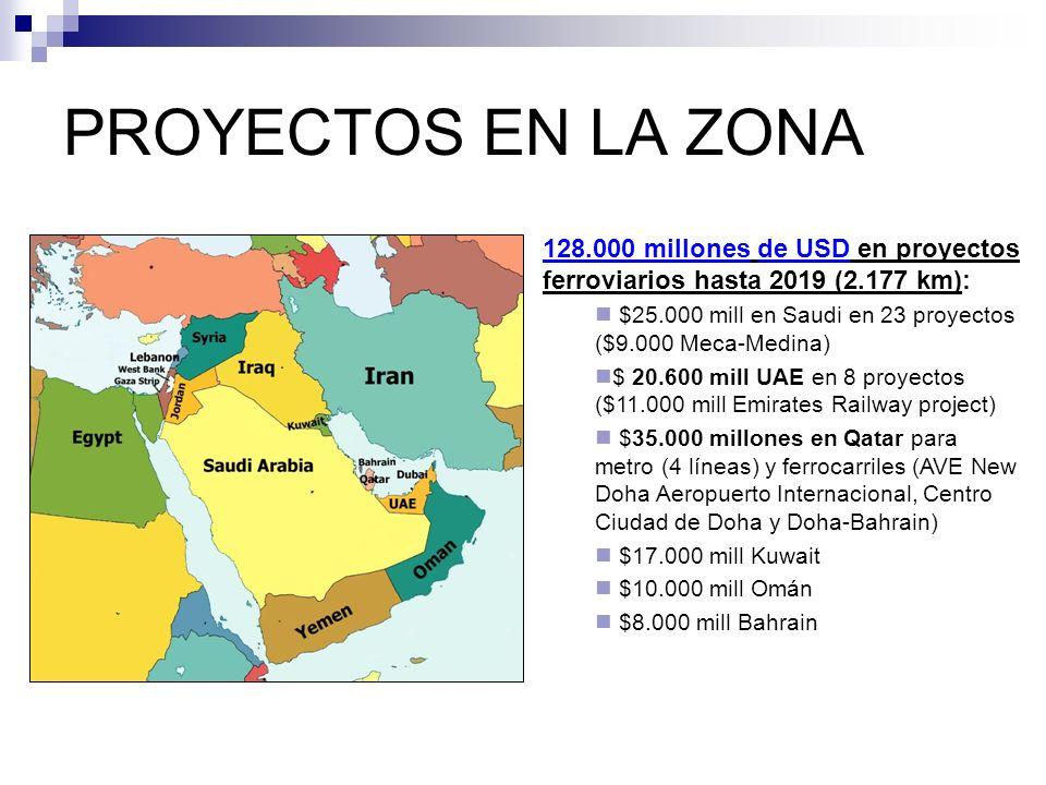 PROYECTOS EN LA ZONA 128.000 millones de USD en proyectos ferroviarios hasta 2019 (2.177 km):