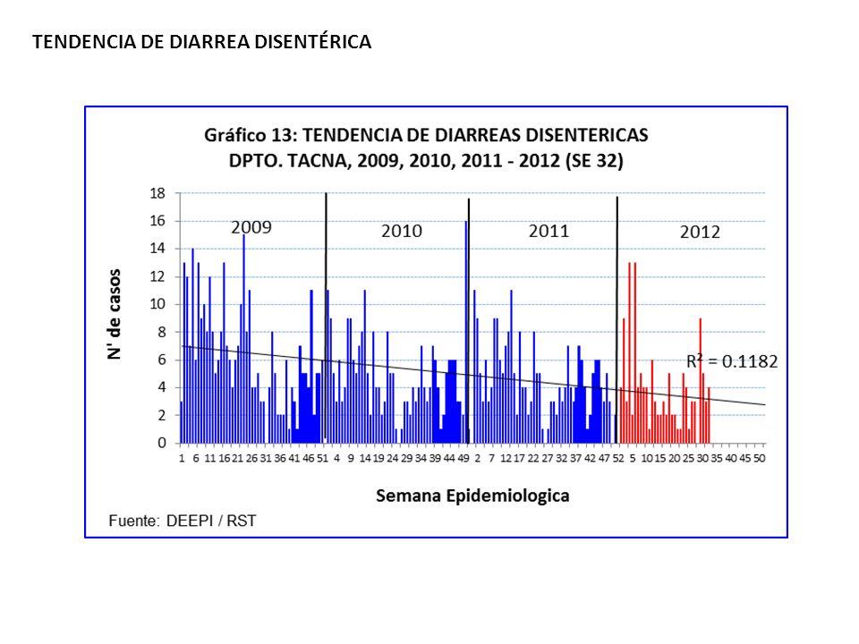 TENDENCIA DE DIARREA DISENTÉRICA