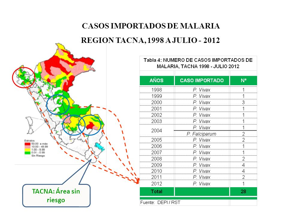 CASOS IMPORTADOS DE MALARIA