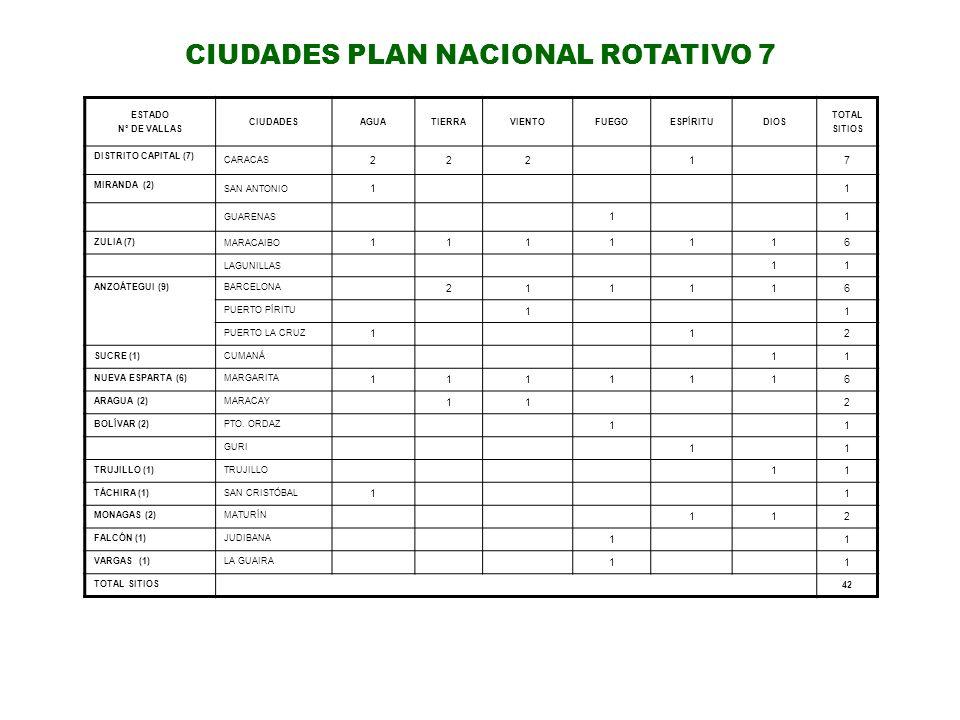 CIUDADES PLAN NACIONAL ROTATIVO 7