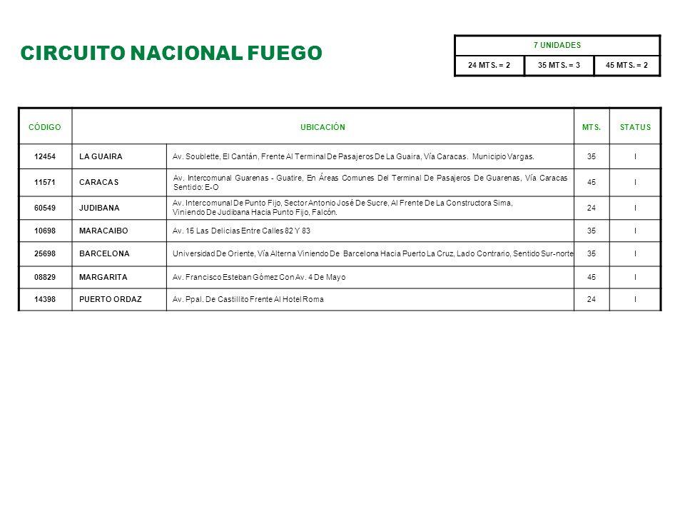 CIRCUITO NACIONAL FUEGO