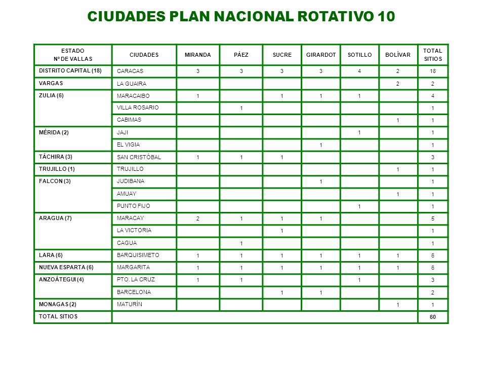 CIUDADES PLAN NACIONAL ROTATIVO 10