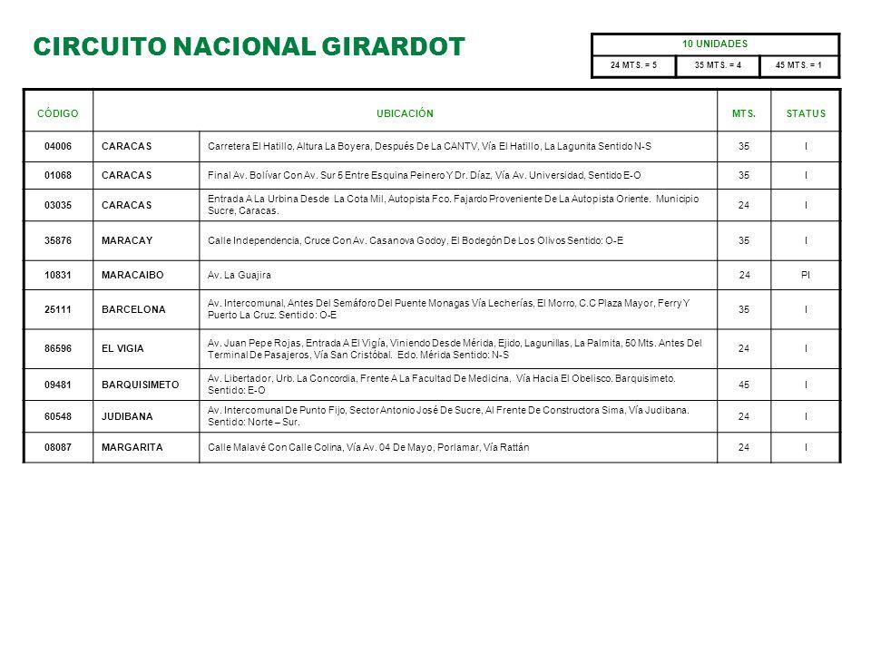 CIRCUITO NACIONAL GIRARDOT
