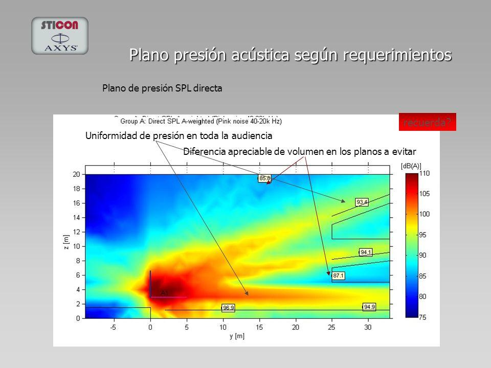 Plano presión acústica según requerimientos