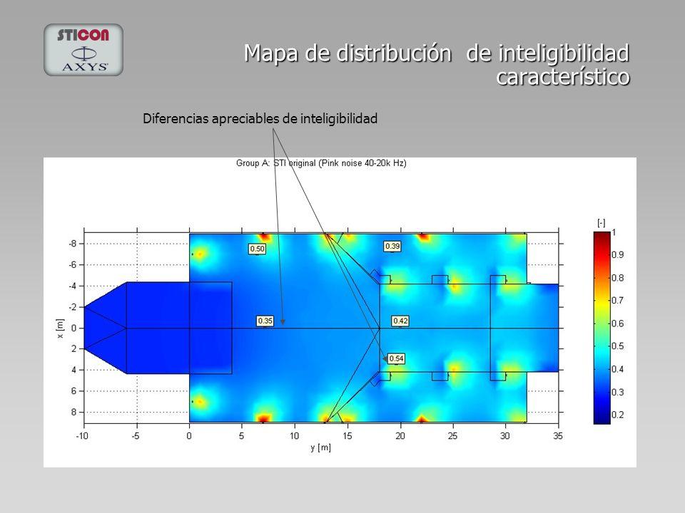 Mapa de distribución de inteligibilidad característico