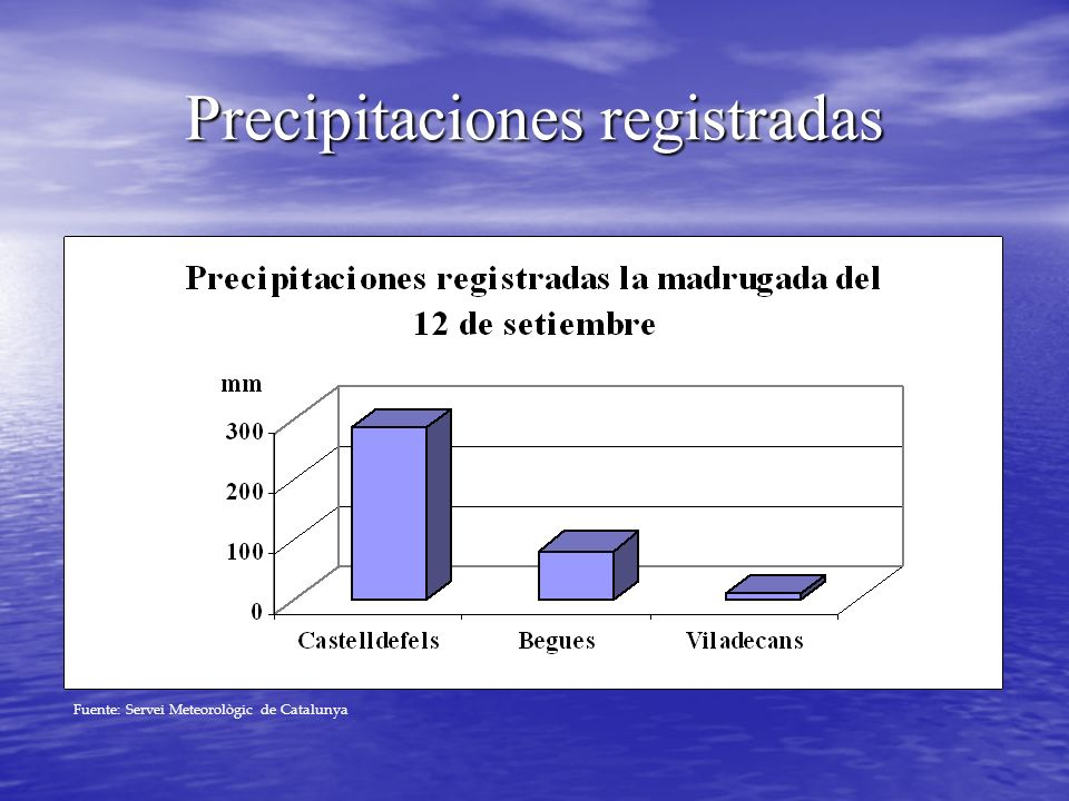Precipitaciones registradas