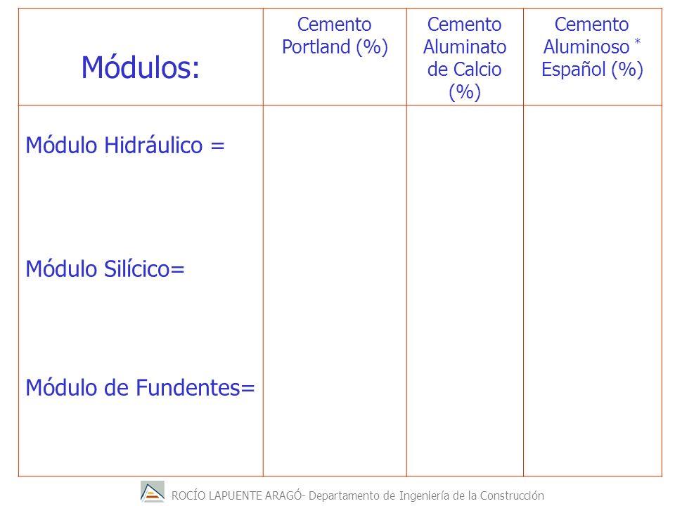 Módulos: Módulo Hidráulico = Módulo Silícico= % SiO2mmmm