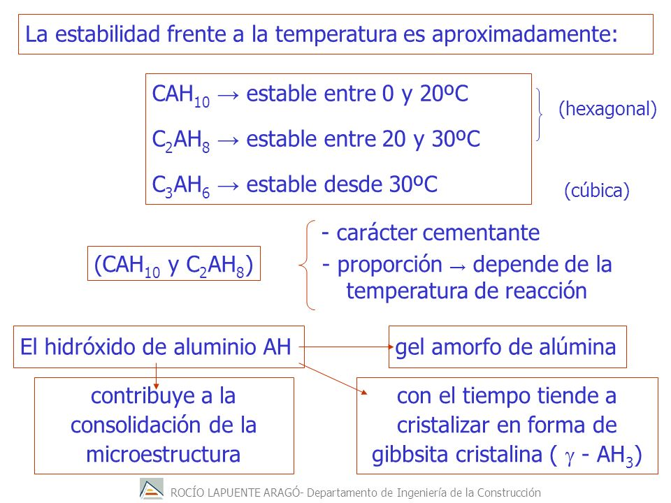 La estabilidad frente a la temperatura es aproximadamente: