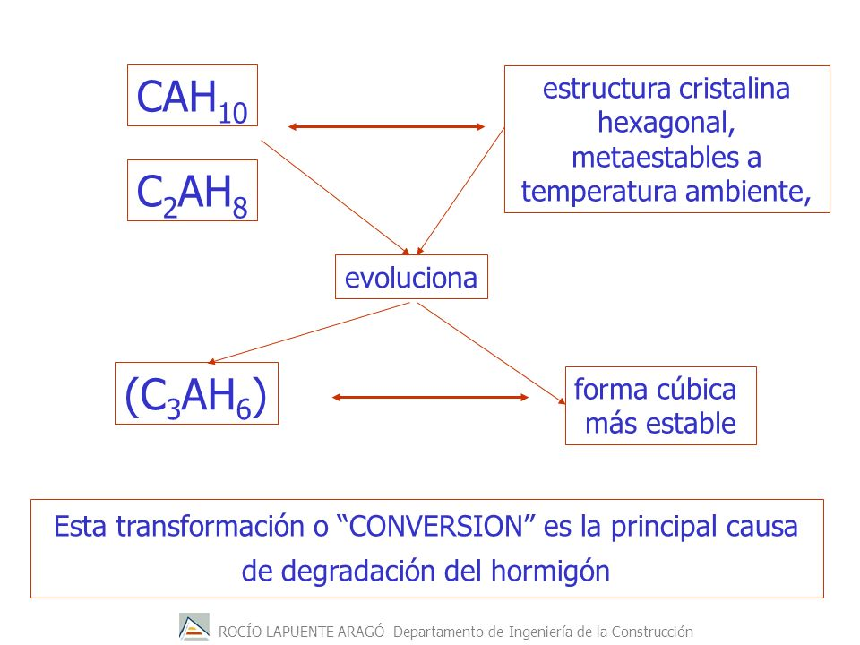 CAH10 C2AH8 (C3AH6) estructura cristalina hexagonal,