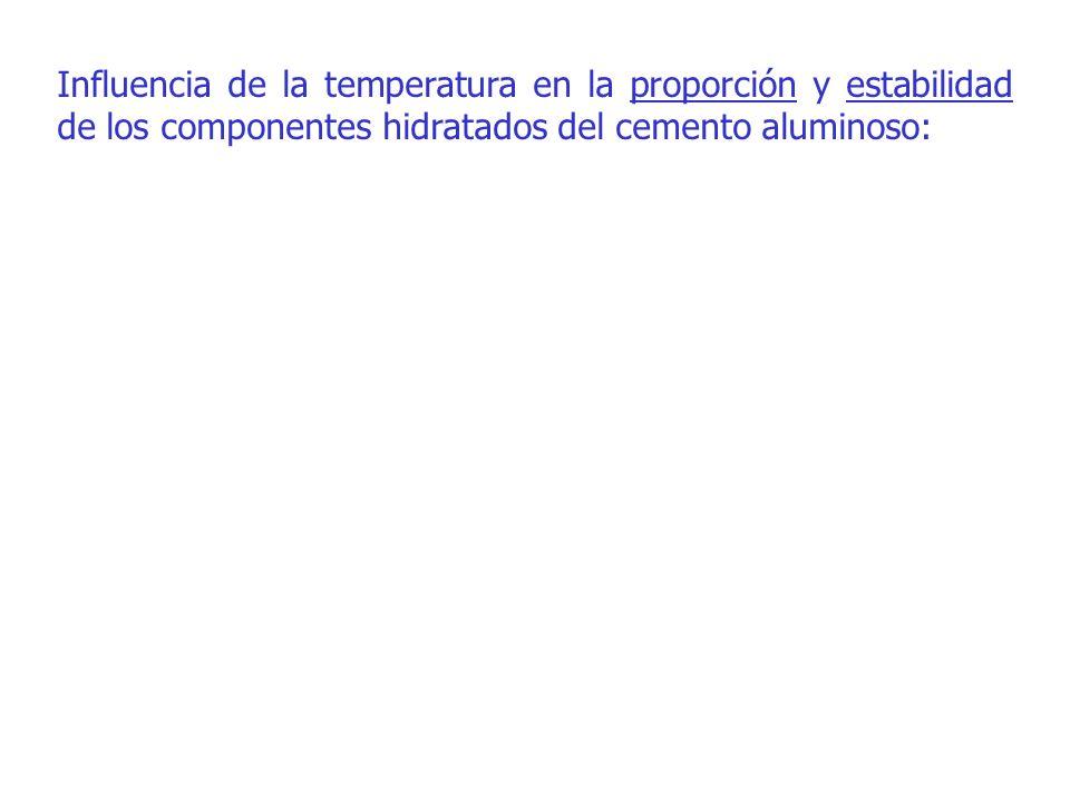 Hidratos observados según la temperatura de hidratación