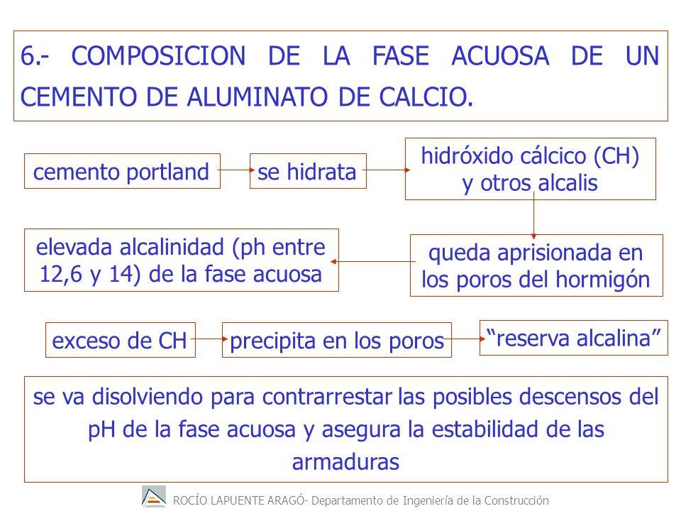 6.- COMPOSICION DE LA FASE ACUOSA DE UN CEMENTO DE ALUMINATO DE CALCIO.