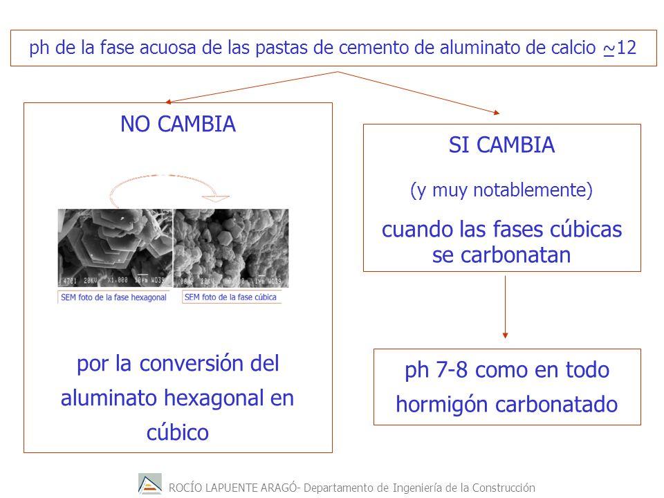 por la conversión del aluminato hexagonal en cúbico SI CAMBIA