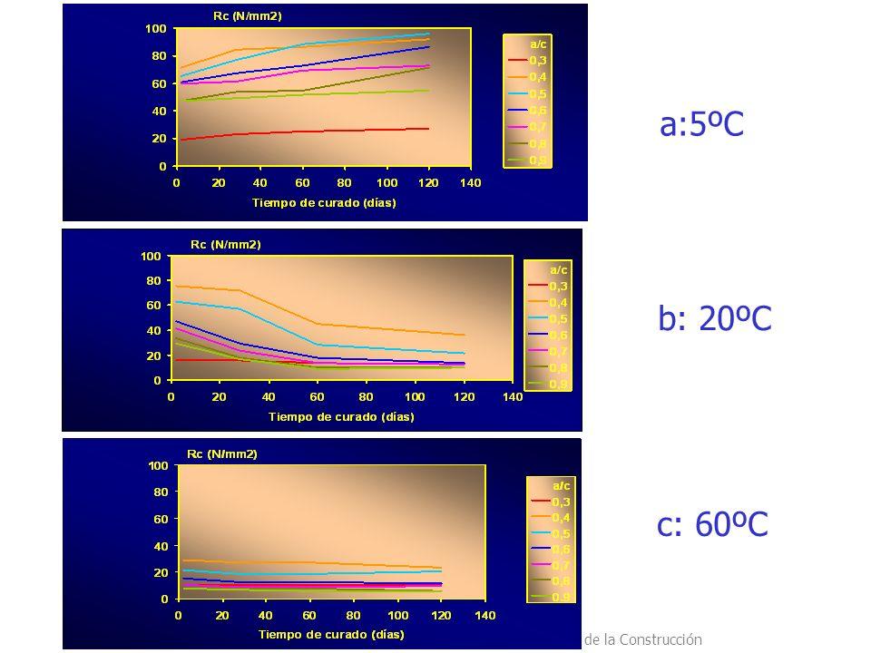 a:5ºC b: 20ºC c: 60ºC