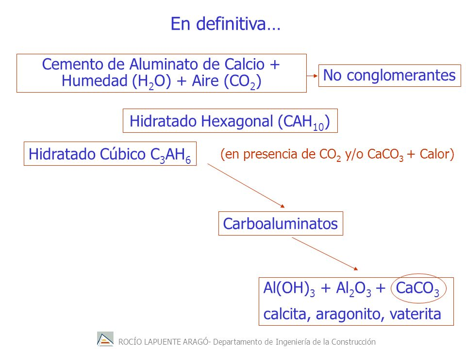 En definitiva… Cemento de Aluminato de Calcio + Humedad (H2O) + Aire (CO2) No conglomerantes. Hidratado Hexagonal (CAH10)