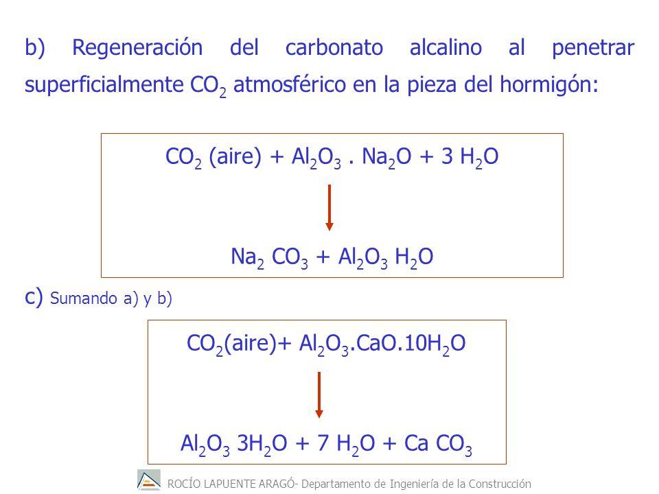 b) Regeneración del carbonato alcalino al penetrar superficialmente CO2 atmosférico en la pieza del hormigón: