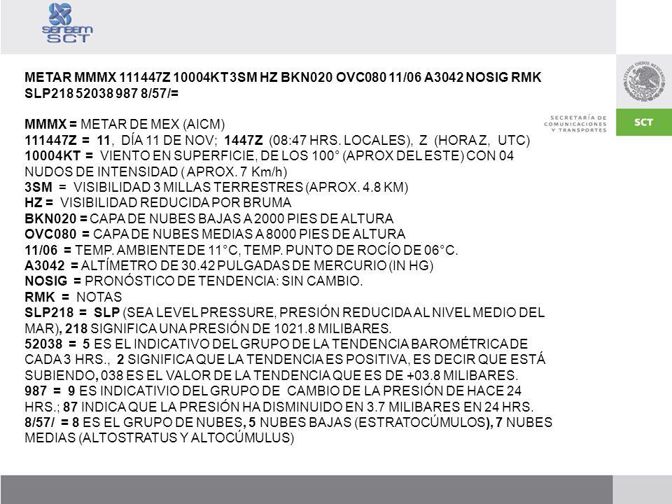METAR MMMX 111447Z 10004KT 3SM HZ BKN020 OVC080 11/06 A3042 NOSIG RMK SLP218 52038 987 8/57/=