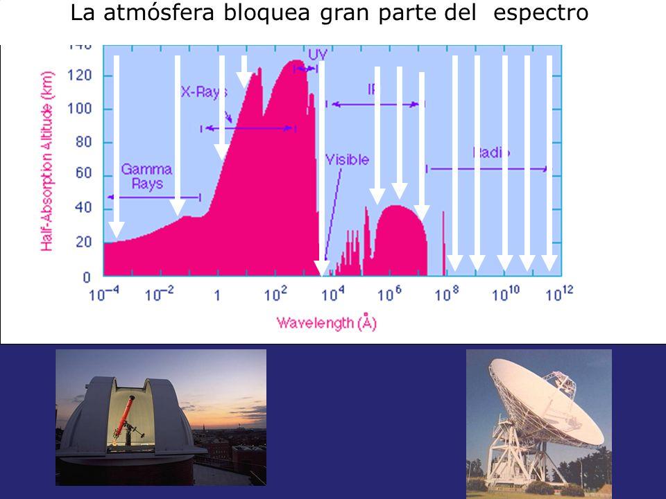 La atmósfera bloquea gran parte del espectro