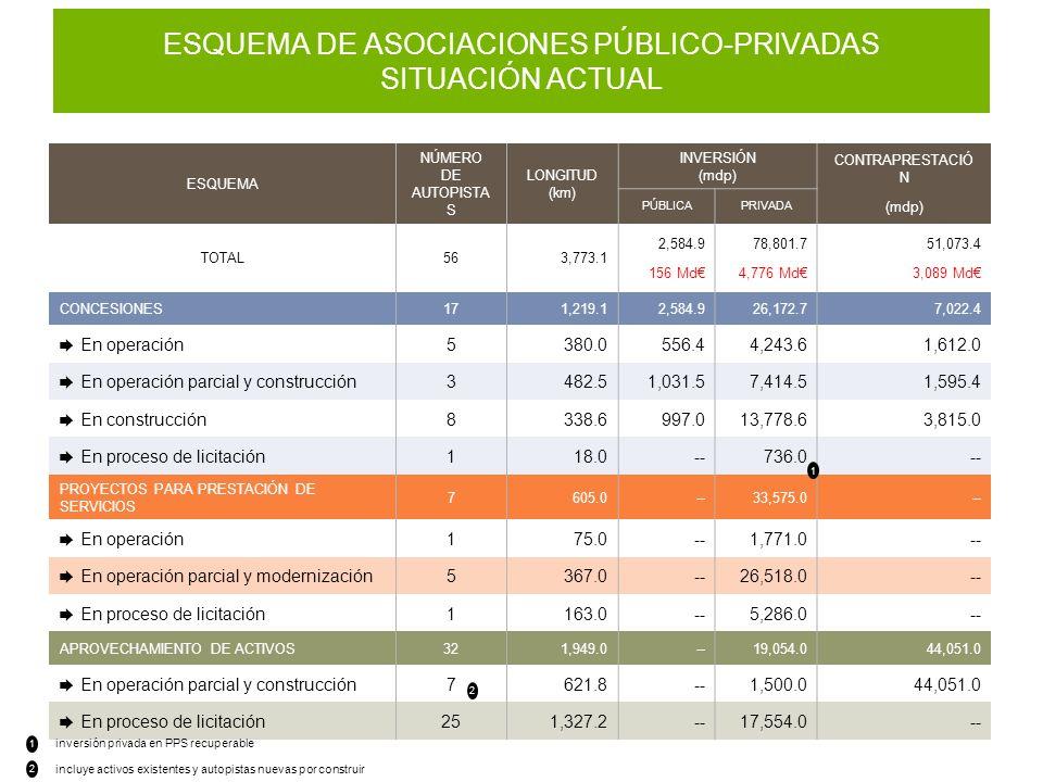 ESQUEMA DE ASOCIACIONES PÚBLICO-PRIVADAS SITUACIÓN ACTUAL
