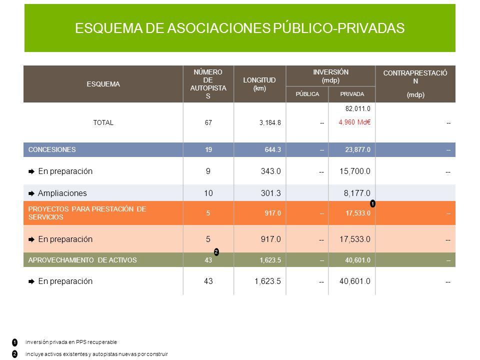 ESQUEMA DE ASOCIACIONES PÚBLICO-PRIVADAS